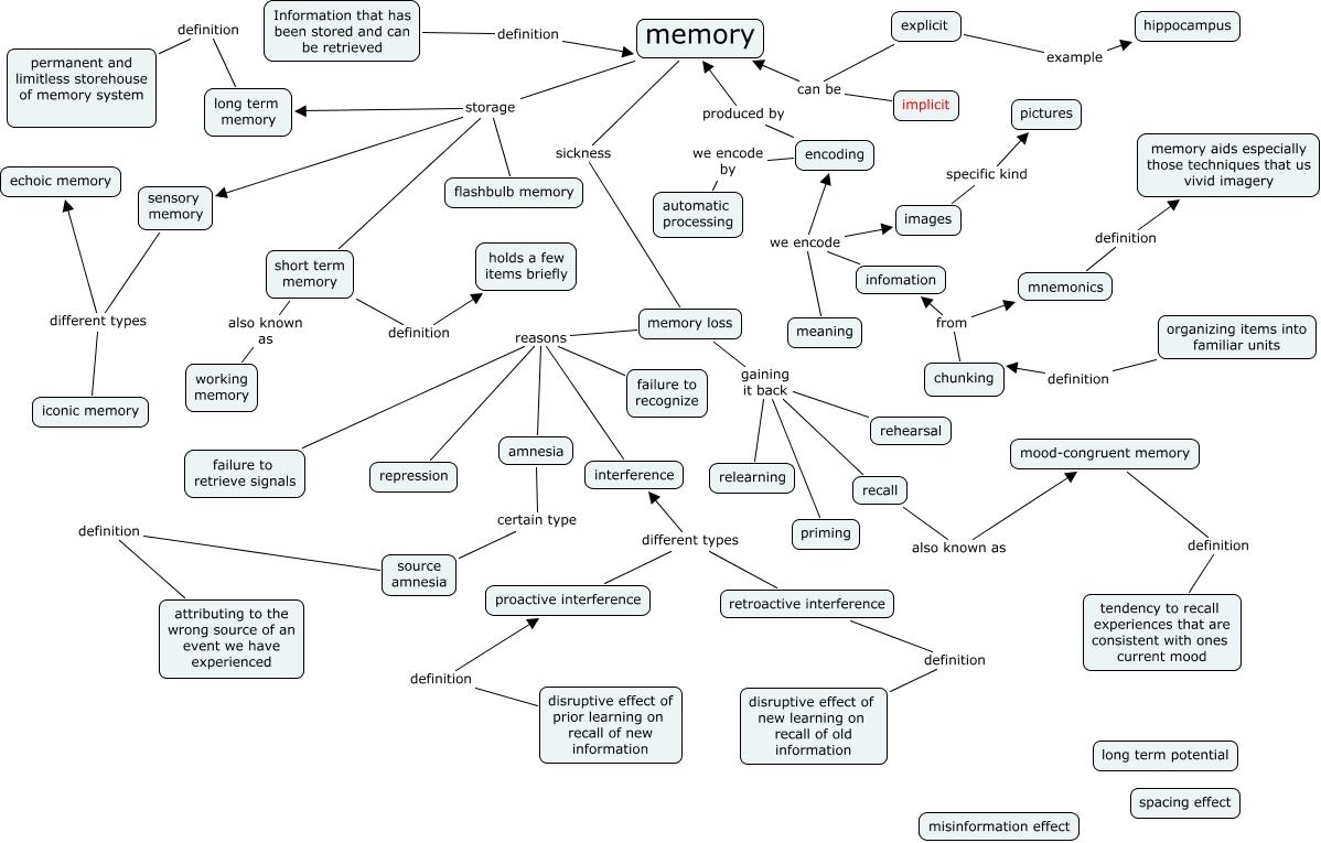Memory Concept Map.Bryan Schaff Pjc Student Psychology Class Monday Thursday