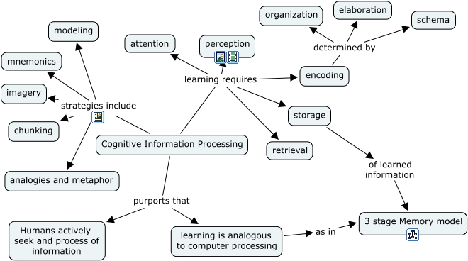 cip map how does info processing work