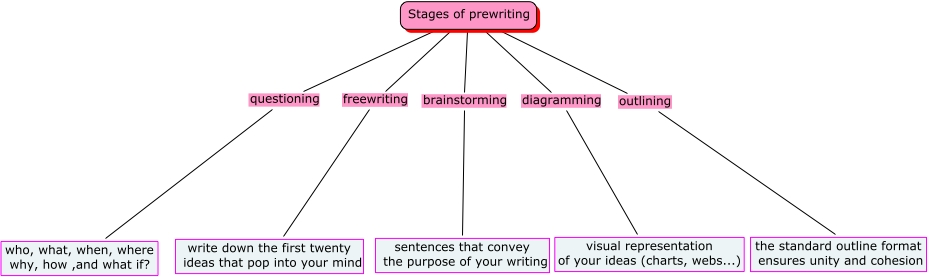 Module 2 stages of pre writing for Prewriting outline template