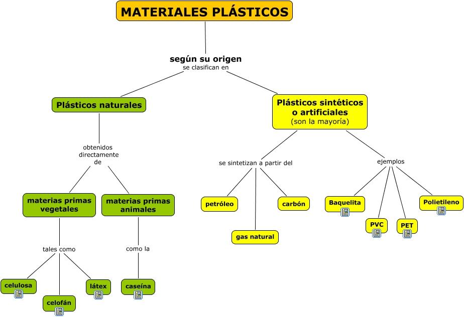3 clasificacion plasticos segun origen for Plasticos para lagos artificiales