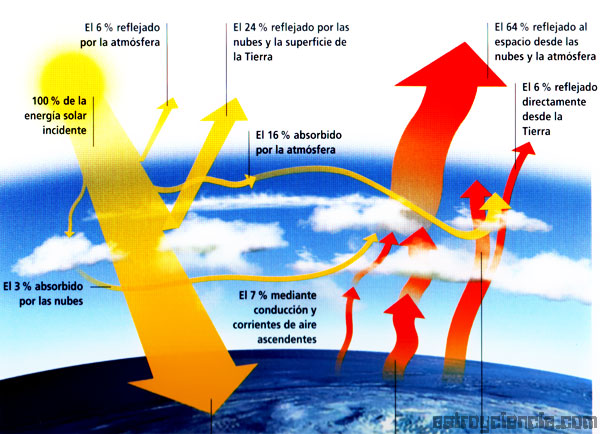 Ciclo de Energia Solar Ciclo-de-la-energia.jpg