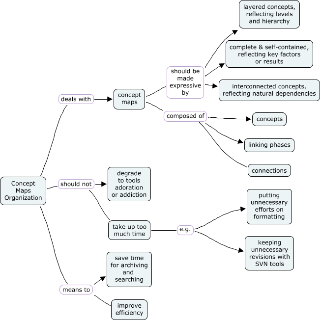 mow for concept maps organization   How to organize concept maps