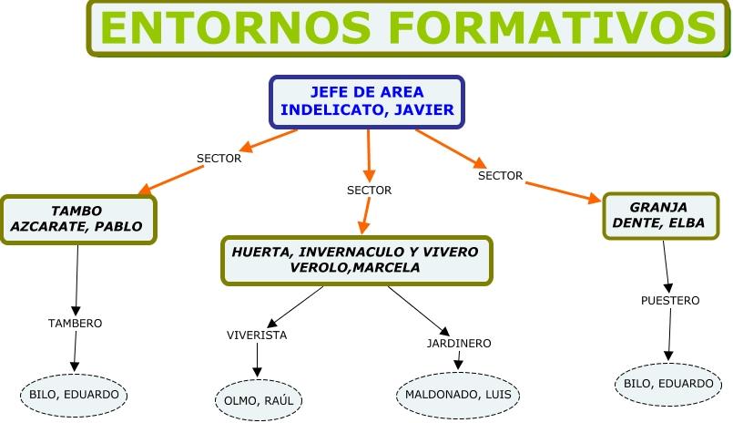 Organigrama entornos formativos for Viveros en maldonado