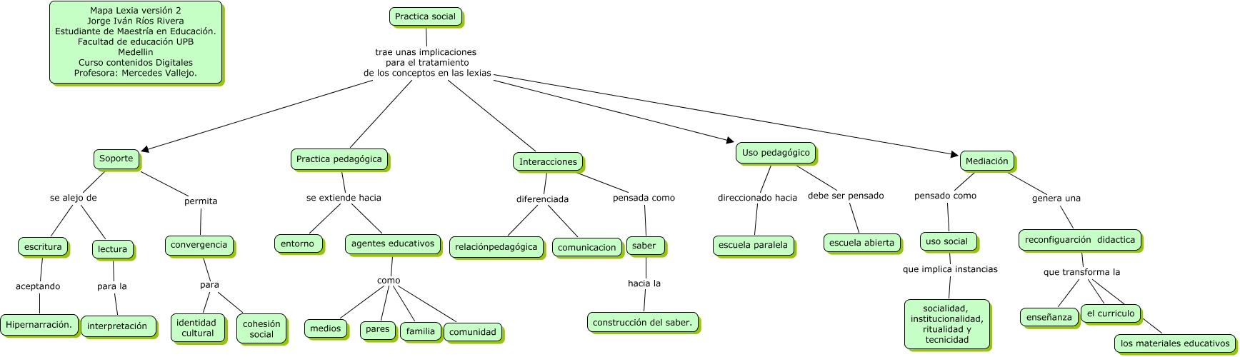 Version 2 lexia implicaciones concepto practica social for Practica de oficina concepto
