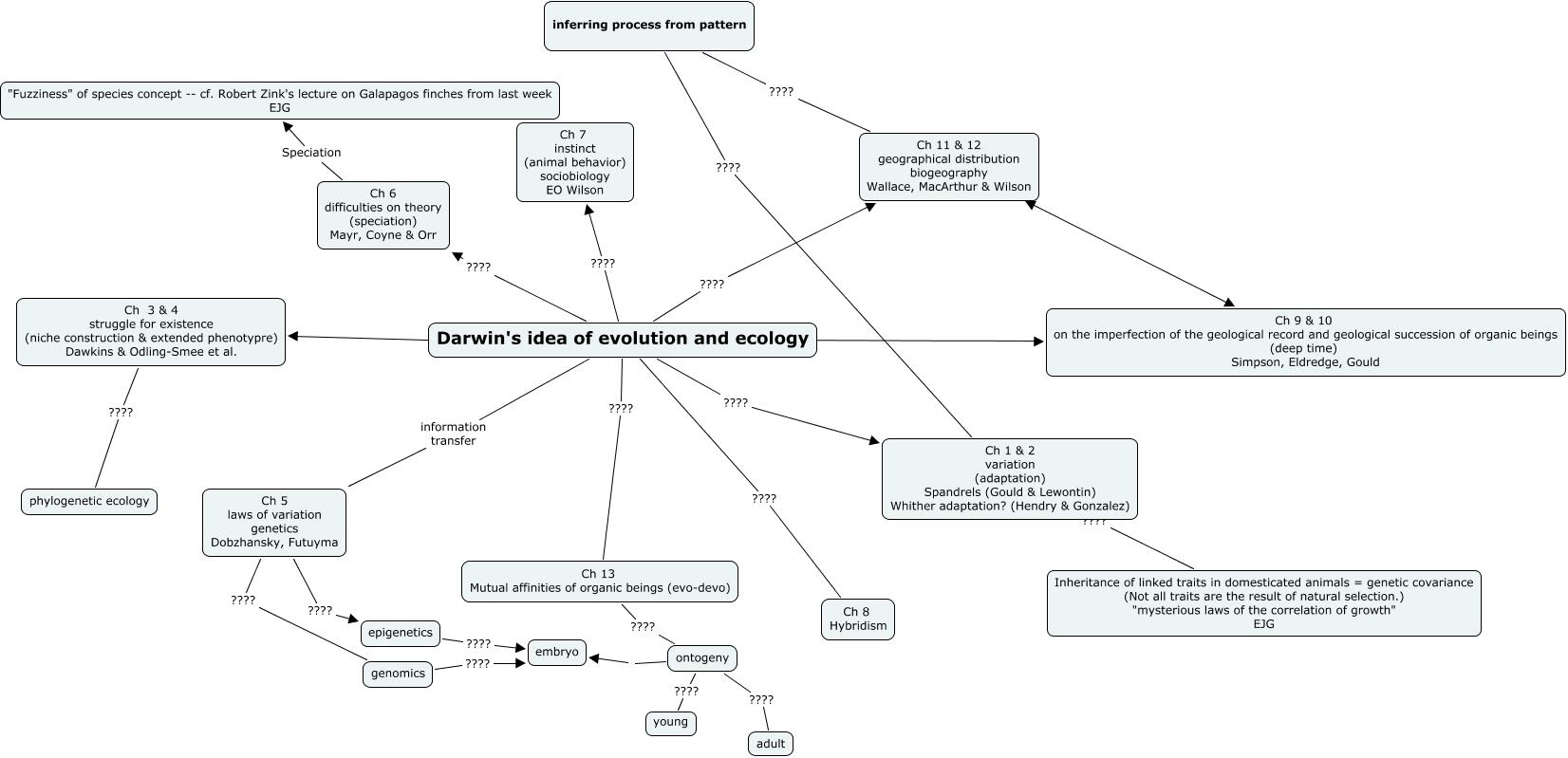 Darwin v2   idea map