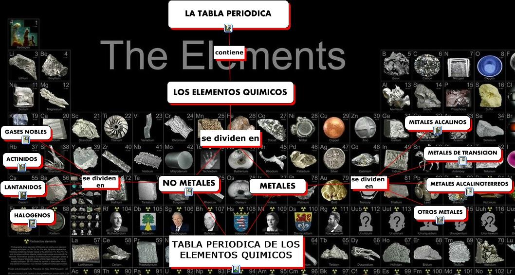 Mapa conceptual metales se dividen en metales alcalinos la tabla periodica contiene los elementos quimicos metales se dividen en metales de transicion urtaz Choice Image
