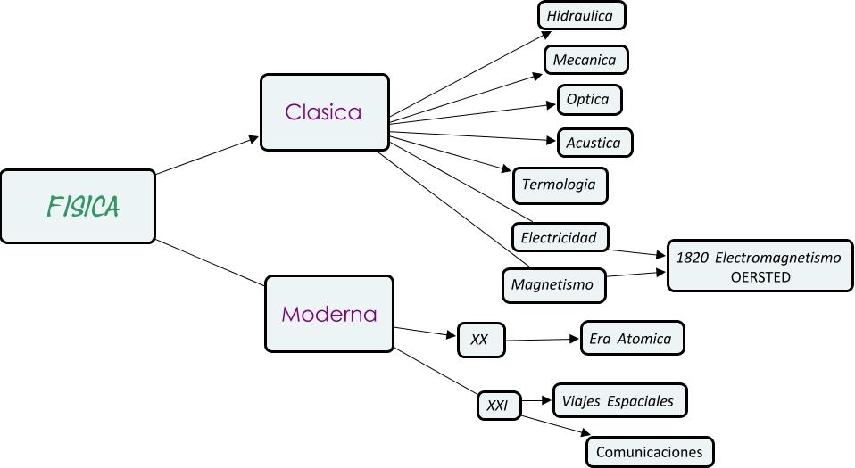Cmap 1 for Clasica y moderna entradas