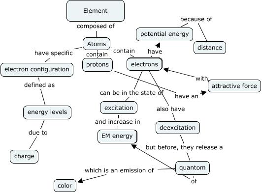 Elements Concept Map