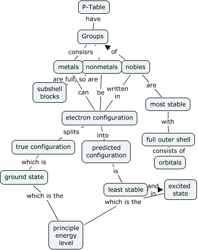 Periodic Table Concept Map