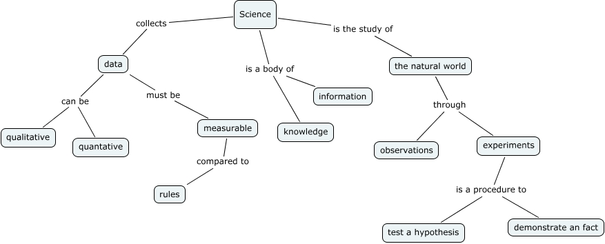 Science Concept Map What Is Science