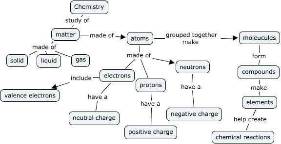 Chemistry Pre Assesment Concept Map What Is Chemistry