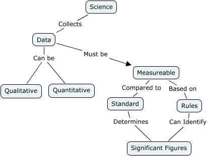 Nature Of Science Concept Map What Is Science