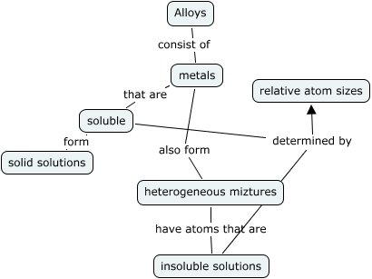 Alloys Concept Map