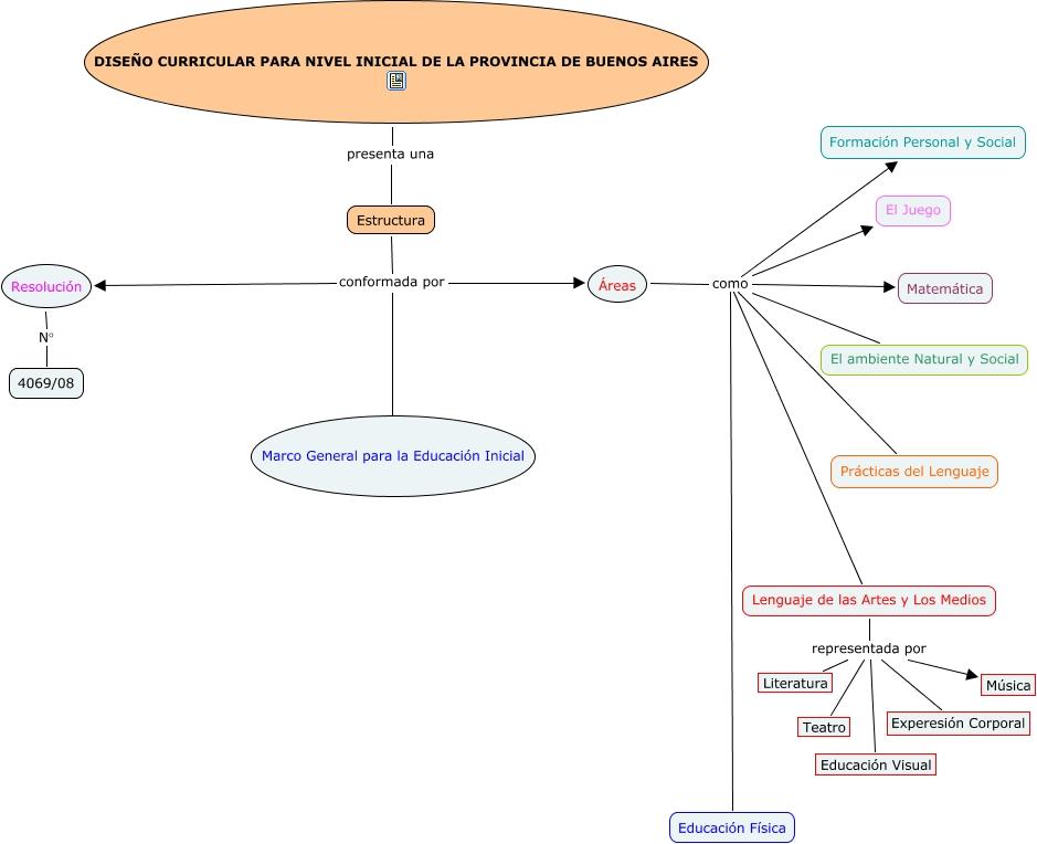 Diseño Curricular Nivel Inicial Cuál Es La Estructura Del