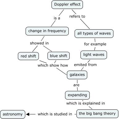 Doppler Astronomy How Does The Doppler Effect Relate To Astonomy