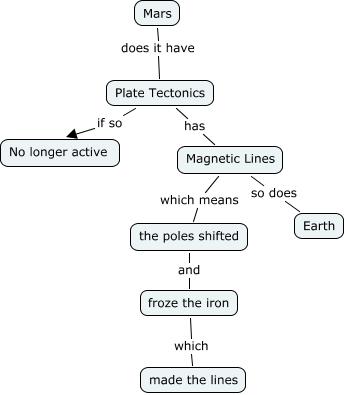 Mars Plate Tectonics