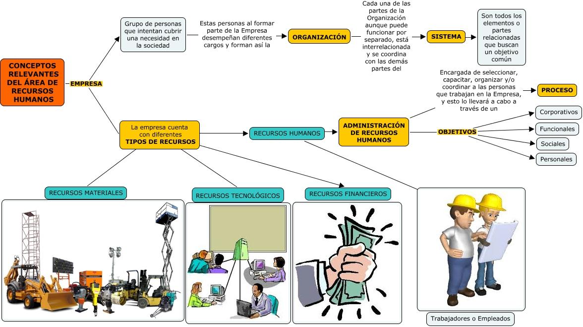 Mapa conceptos relevantes rrhh for Concepto de organizacion de oficina