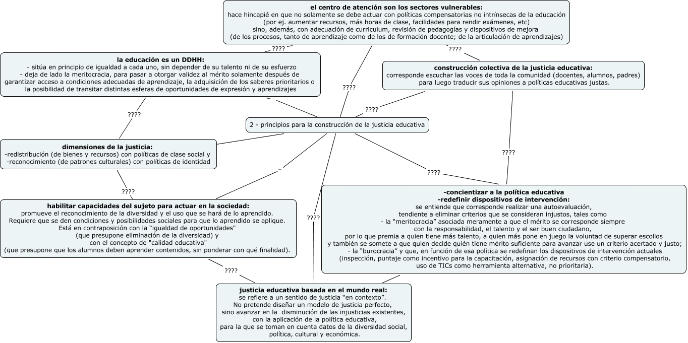 2014 - capacitación en servicio - Cba- Justicia Educativa - activ ...