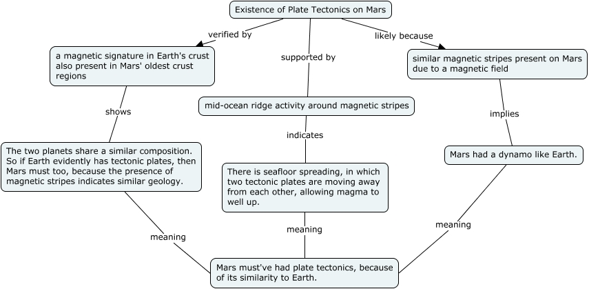 Mars Concept Map