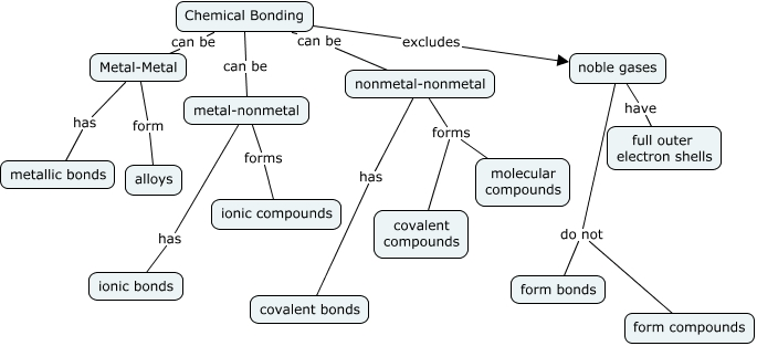 Khai Hoang Period 5 Row 4 Chemical Bonding Concept Map Create A Concept Map That Details The Basics Of Chemical Bonding