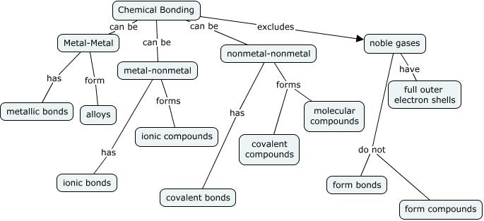 Khai Hoang Period 5 Row 4 CHEMICAL BONDING CONCEPT MAP   Create a