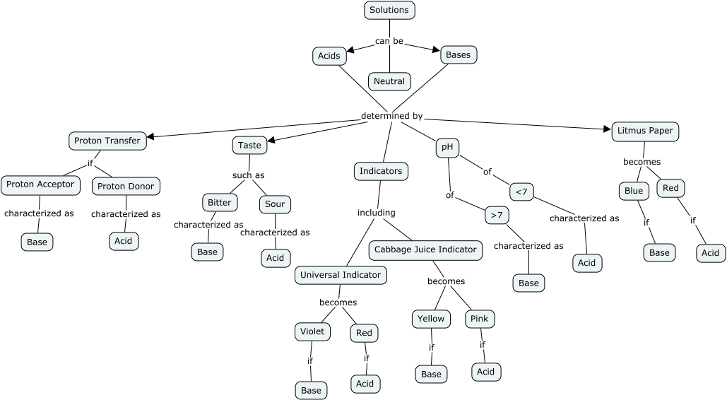 Acids And Bases Concept Map How Can You Describe A Solution As An
