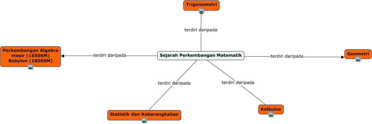 Sejarah Perkembangan Matematik