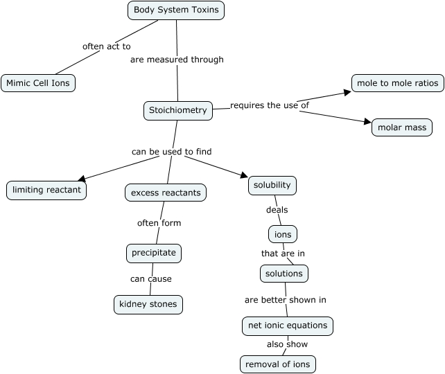 Stoichiometry Concept Map.Section V Concept Map