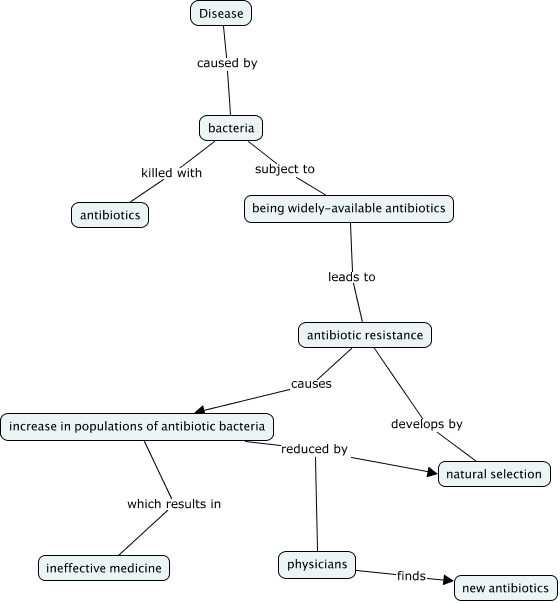 Population Concept Map.Bacteria Evolution Concept Map What Are The Effects Of Antibiotics
