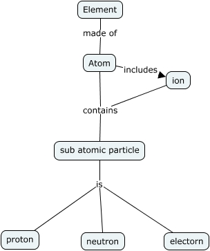 Concept Map Basic Structure Of Matter What Is The Basic Structure