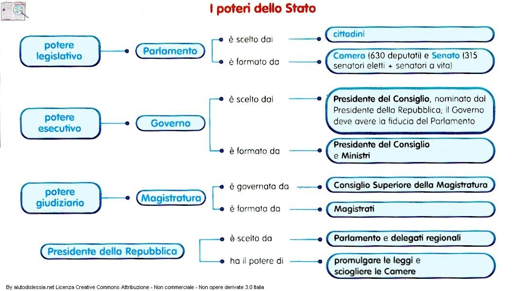 I poteri dello stato for Costituzione parlamento italiano