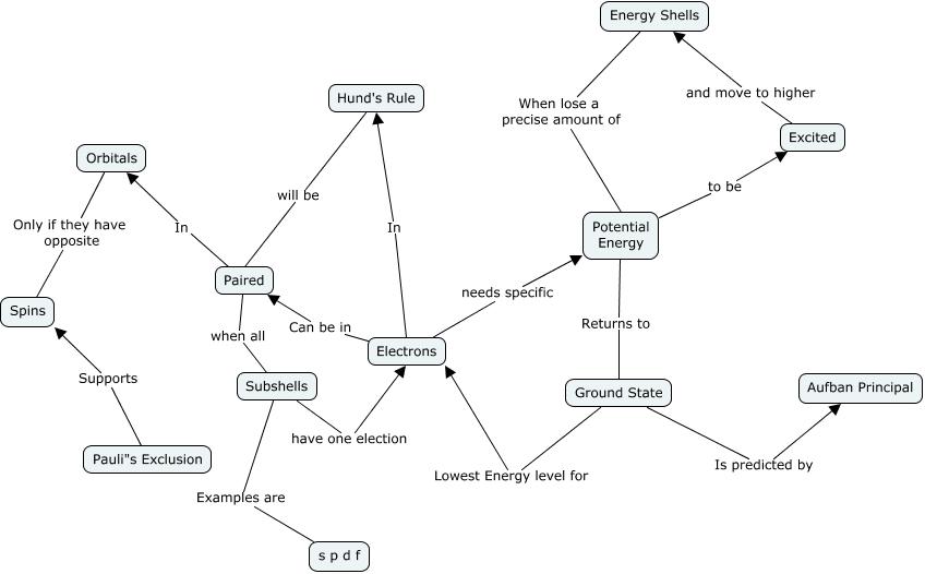 Electron Concept Map How Can We Describe Electrons In An Atom