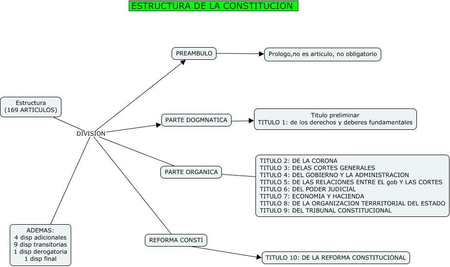 map 9 with 001 20estructura 20de 20la 20constitucion on Gt Walsheim in addition 7936173672 furthermore 4 Lugares Donde Se Practica moreover 001 20estructura 20de 20la 20constitucion additionally Index.