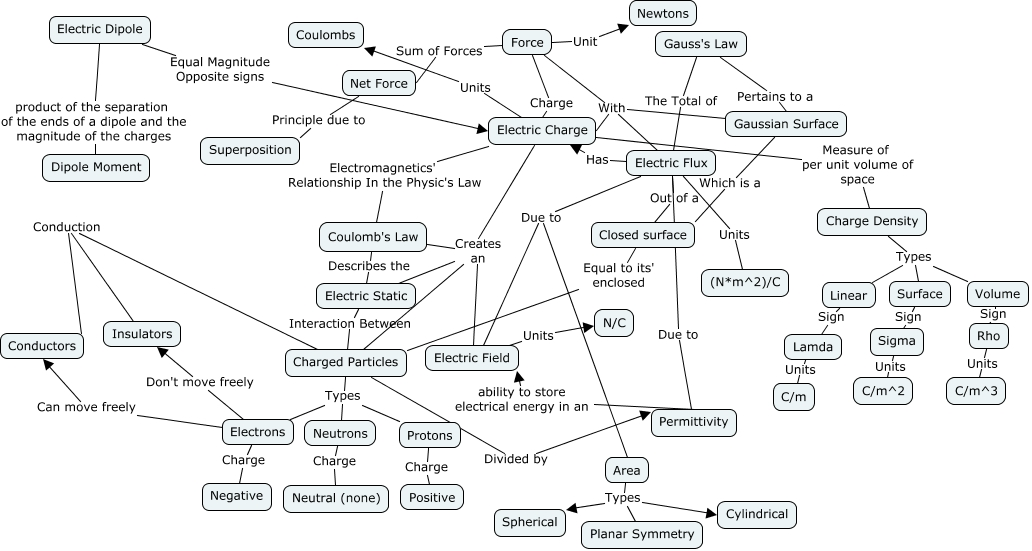 Concept map up to ch 23 111615