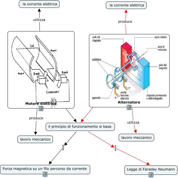 Schema Elettrico Alternatore : Motore vs alternatore