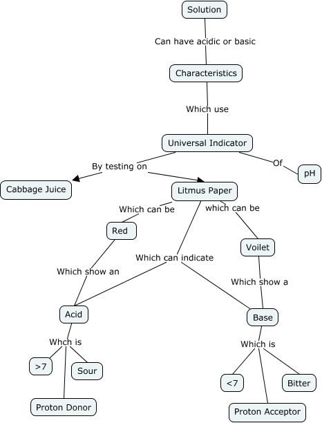Acid Base Concept Map How Can You Describe A Solution As An Acid