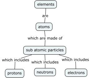 Atoms and elements concept map nouveau concepts concept map sub atomic particles which includes protons sub atomic particles urtaz Images