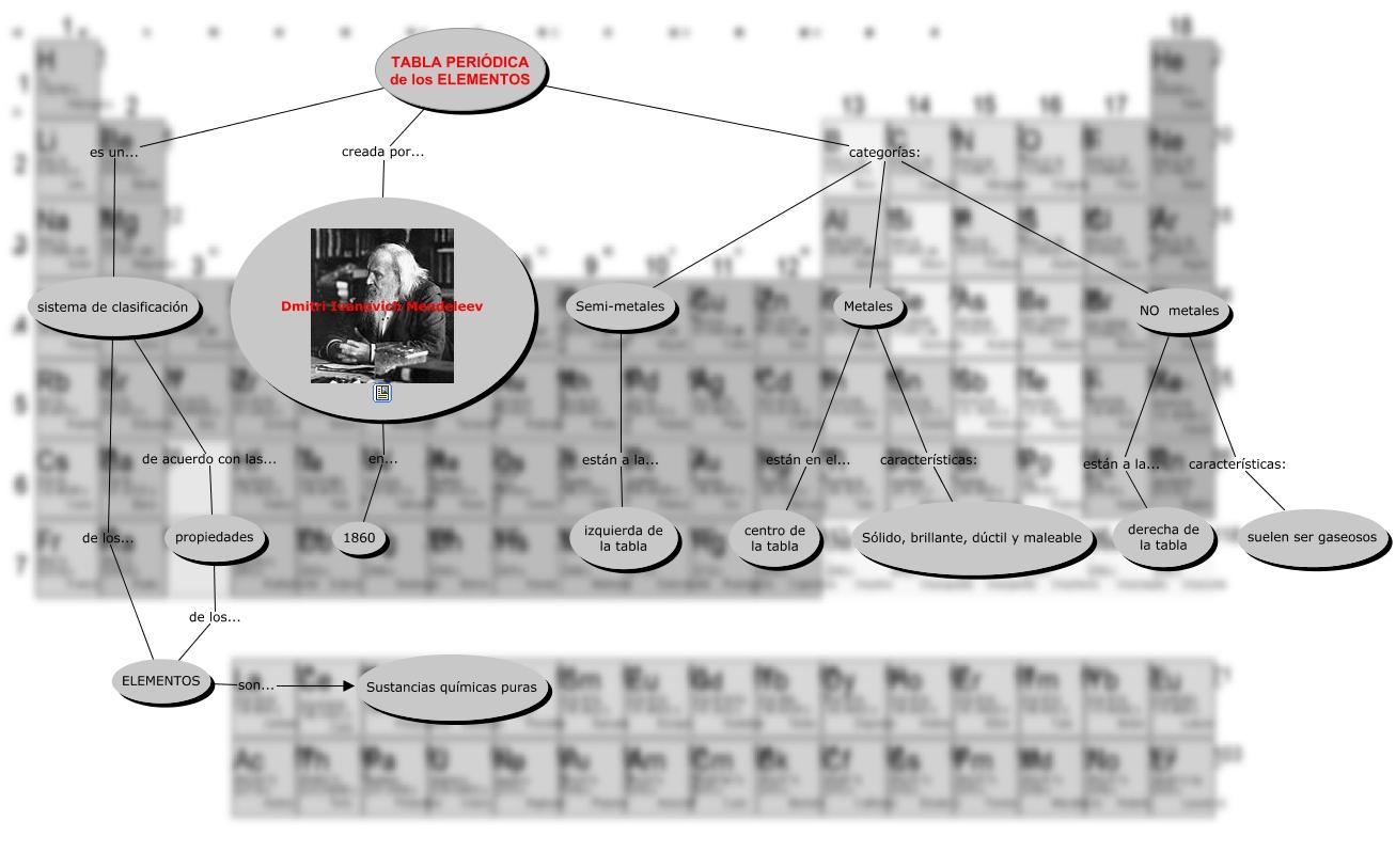 Tabla peridica de los elementos qu es la tabla peridica de derecha de la tabla propiedades de los elementos dmitri ivanovich mendeleev en 1860 tabla peridica de los elementos categoras semi metales urtaz Image collections